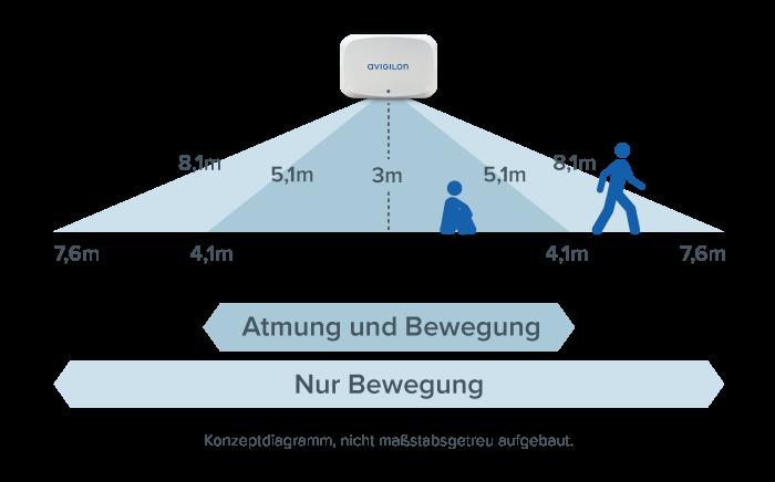 Diagramm des APD-Installationsbereichs