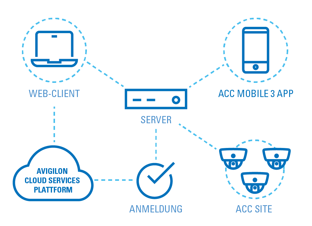 Diagramm der Avigilon Cloud Services