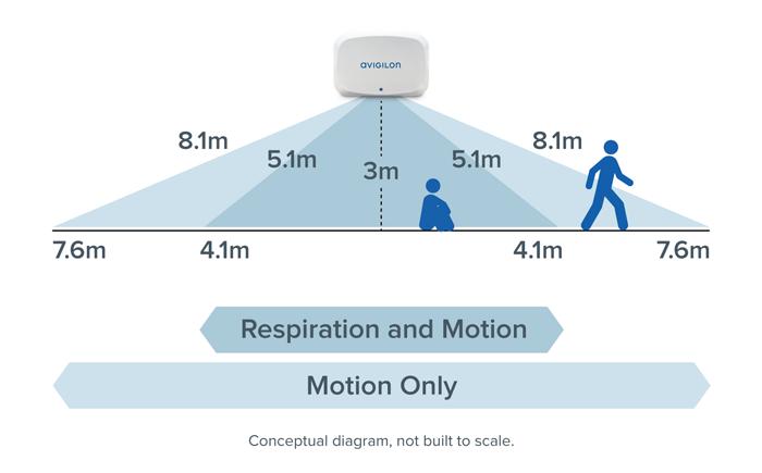 APD Installation Range Diagram